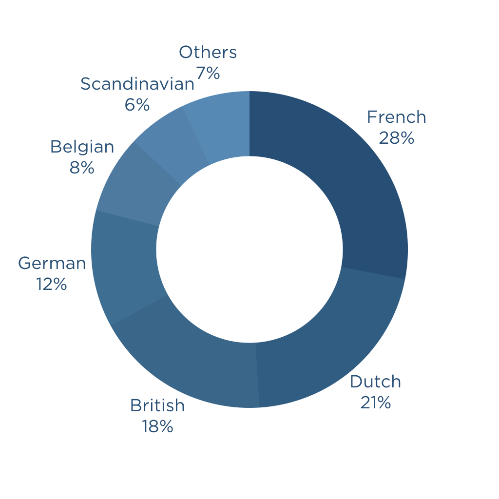 Nationality Breakdown